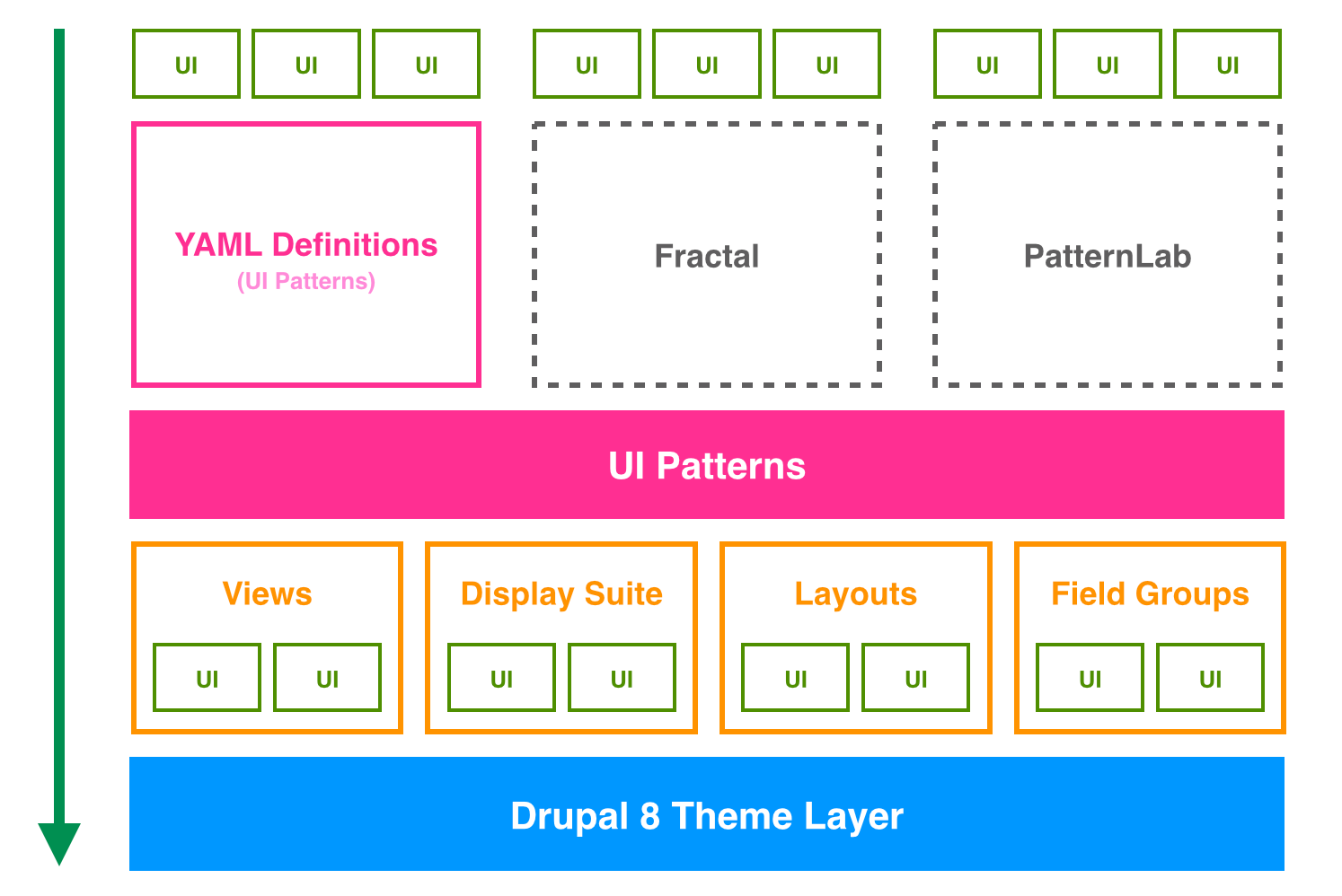Welcome to UI Patterns' documentation — UI Patterns 1 x documentation